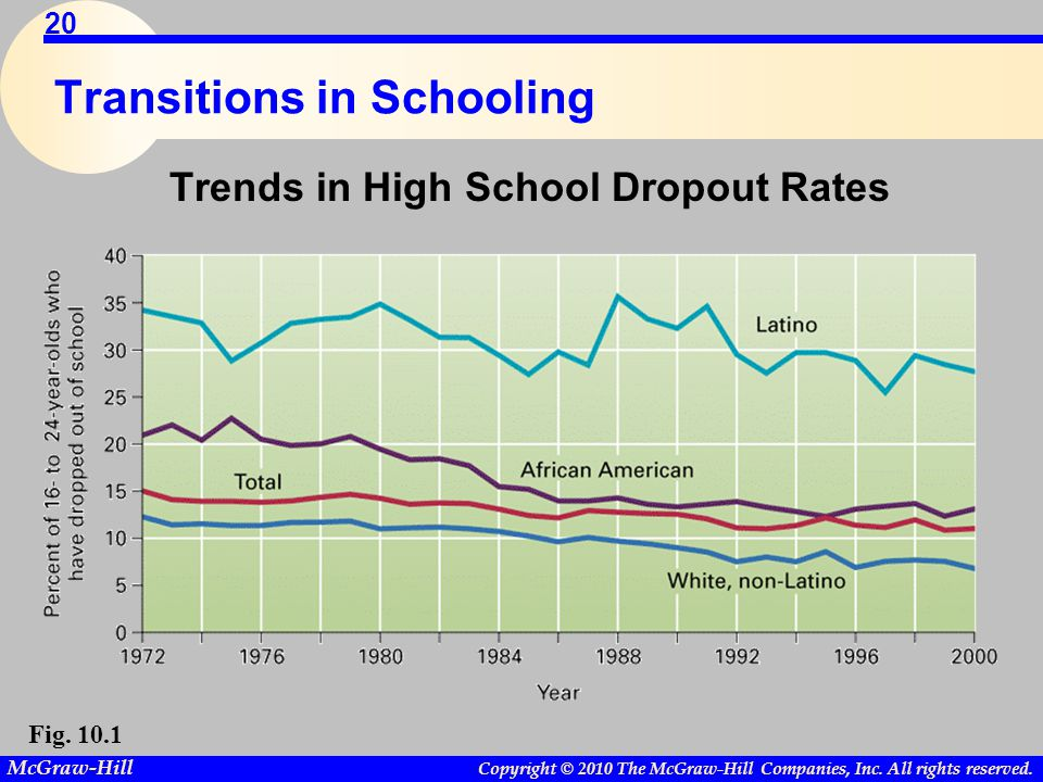 Copyright © 2010 The McGraw-Hill Companies, Inc. All rights reserved. McGraw-Hill 20 Transitions in Schooling Trends in High School Dropout Rates Fig.