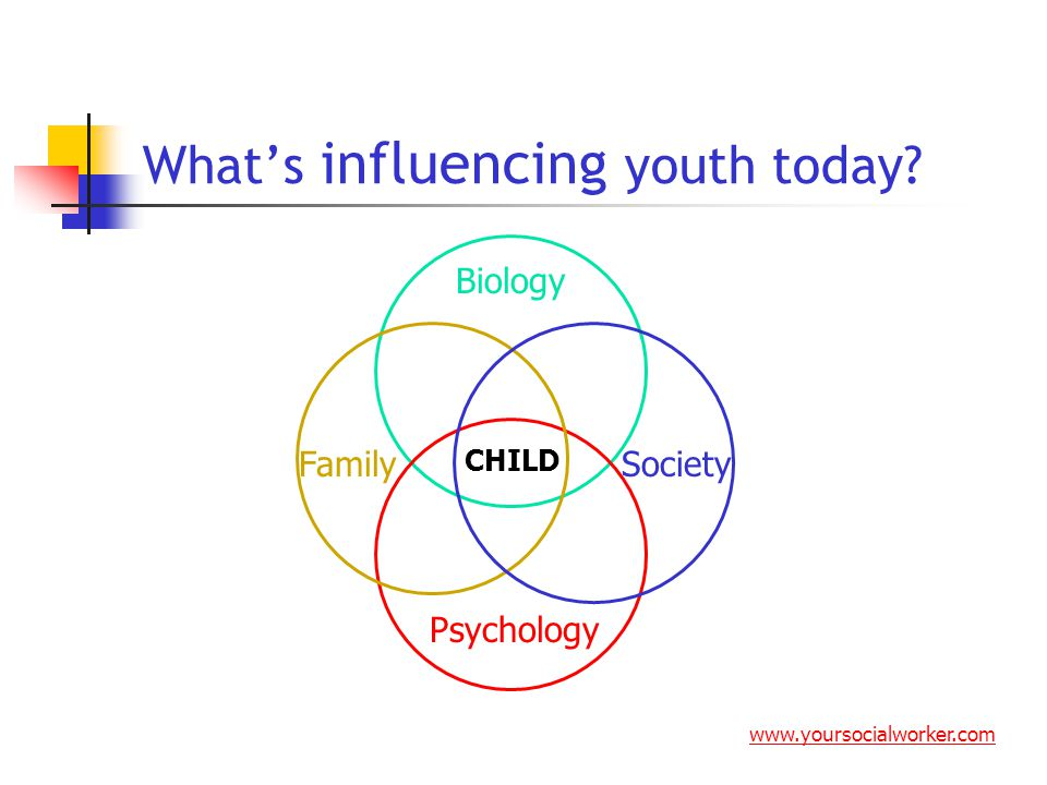 What's influencing youth today? Biology Psychology FamilySociety CHILD www.yoursocialworker.com