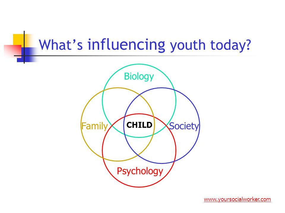 Influences Biology Genetics Pre-natal care Environmental toxins www.yoursocialworker.com