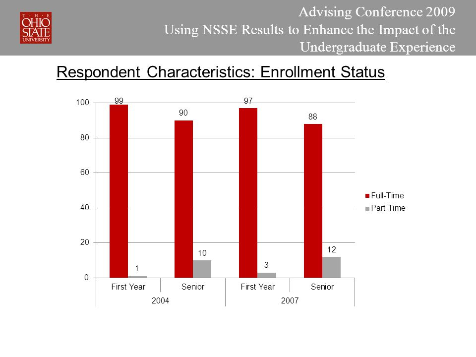 Advising Conference 2009 Using NSSE Results to Enhance the Impact of the Undergraduate Experience Respondent Characteristics: Enrollment Status
