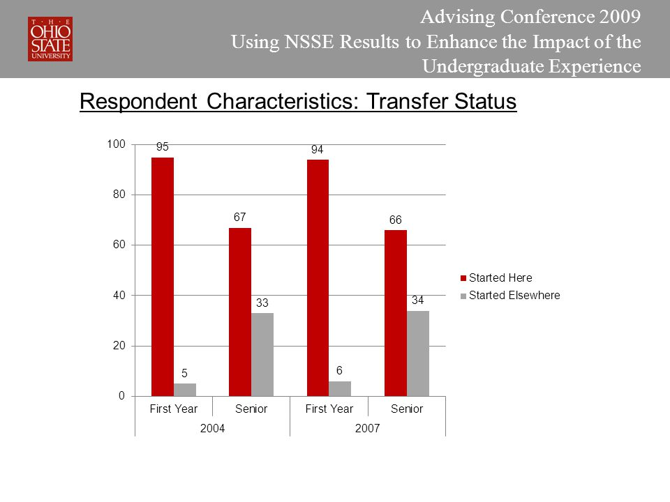 Advising Conference 2009 Using NSSE Results to Enhance the Impact of the Undergraduate Experience Respondent Characteristics: Transfer Status