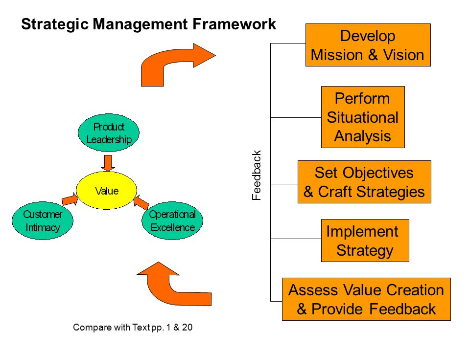 Develop Mission & Vision Perform Situational Analysis Set Objectives & Craft Strategies Implement Strategy Assess Value Creation & Provide Feedback Fe
