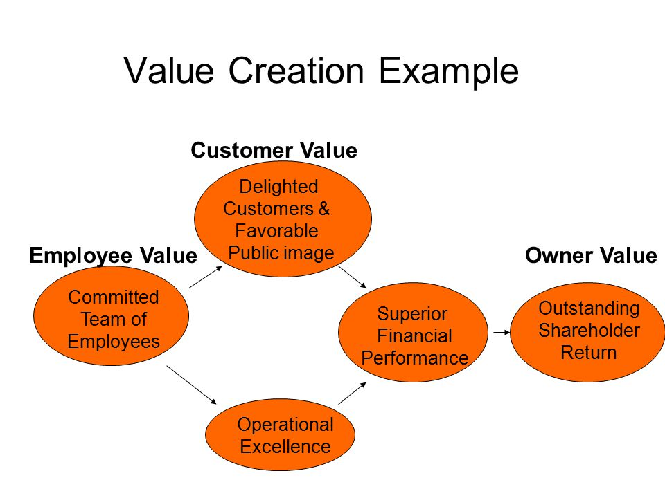 Value Creation Example Committed Team of Employees Employee Value Delighted Customers & Favorable Public image Customer Value Operational Excellence S