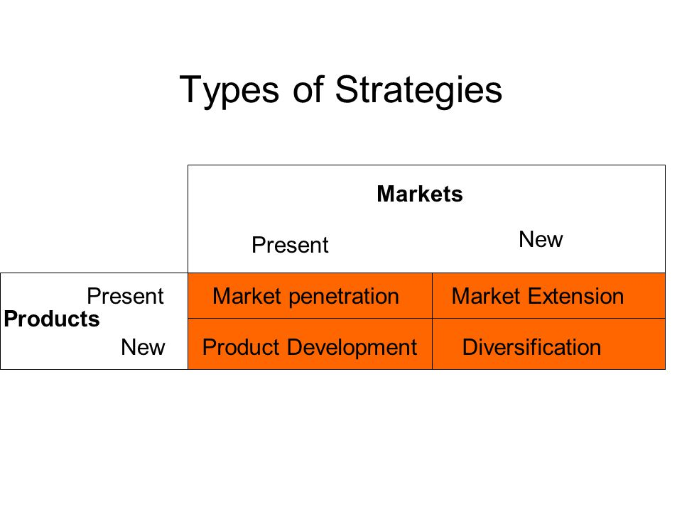 Types of Strategies Market penetrationMarket Extension Product DevelopmentDiversification Products Present New Present New Markets