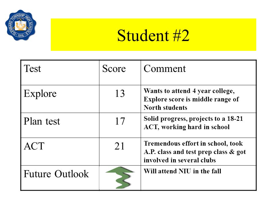 Student #2 TestScoreComment Explore13 Wants to attend 4 year college, Explore score is middle range of North students Plan test17 Solid progress, projects to a 18-21 ACT, working hard in school ACT21 Tremendous effort in school, took A.P.
