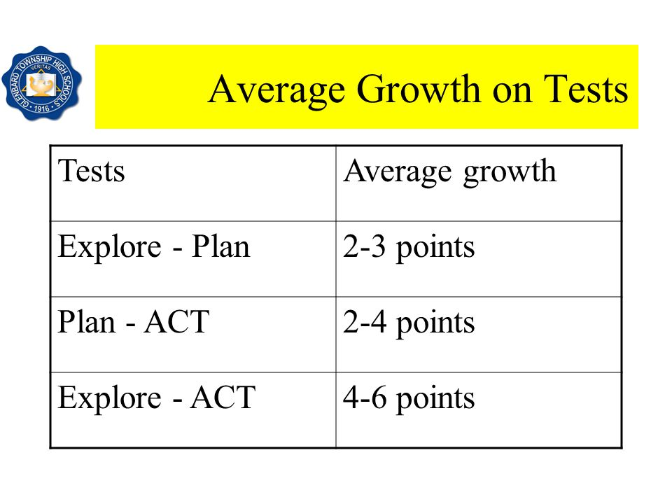 Average Growth on Tests TestsAverage growth Explore - Plan2-3 points Plan - ACT2-4 points Explore - ACT4-6 points