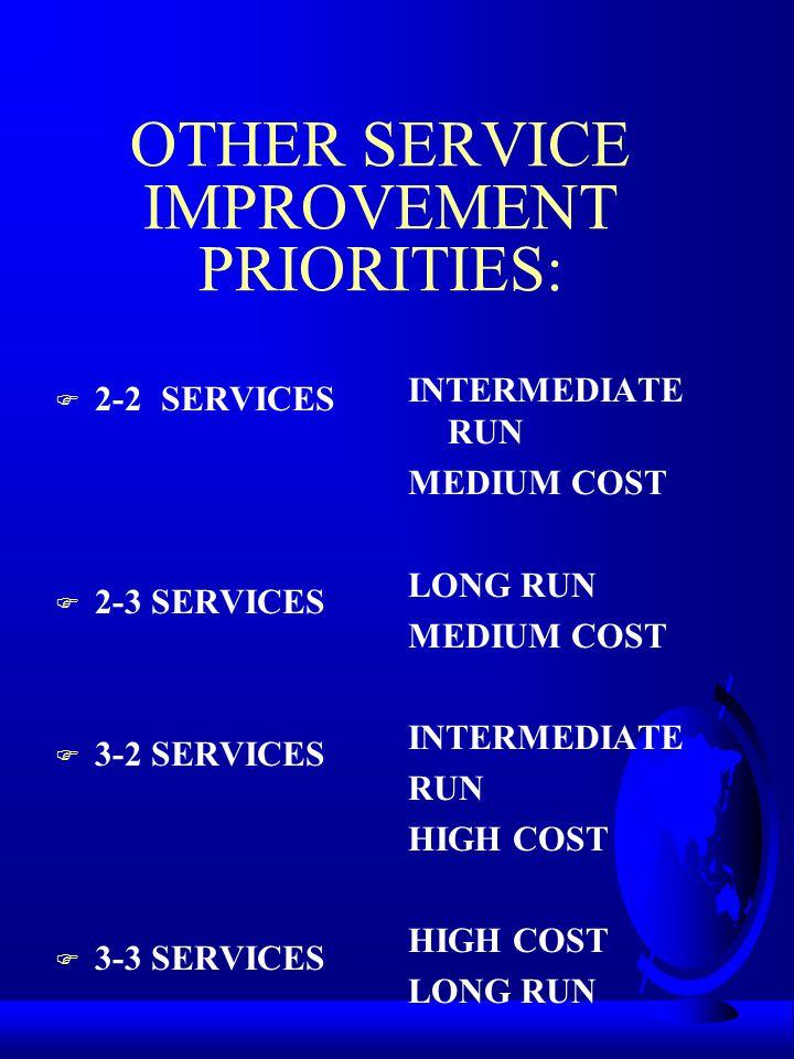 QUICK FIX APPROACH SERVICE IMPROVEMENT PRIORITIES: QUICK FIX APPROACH F 1-1SERVICES F 2-1 SERVICES F 2-3 SERVICES SHORT RUN LOW COST SHORT RUN MEDIUM COST SHORT RUN HIGH COST