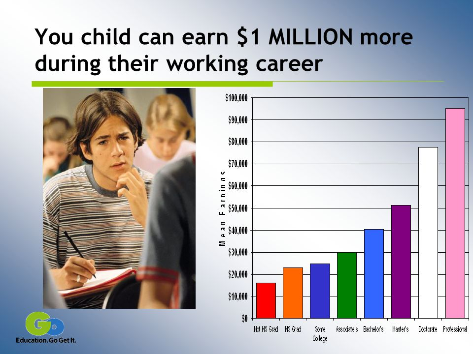 You child can earn $1 MILLION more during their working career