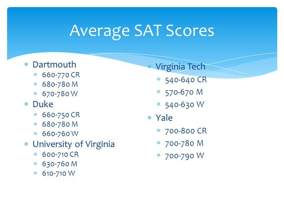 Average SAT Scores  Dartmouth  660-770 CR  680-780 M  670-780 W  Duke  660-750 CR  680-780 M  660-760 W  University of Virginia  600-710 CR  630-760 M  610-710 W  Virginia Tech  540-640 CR  570-670 M  540-630 W  Yale  700-800 CR  700-780 M  700-790 W