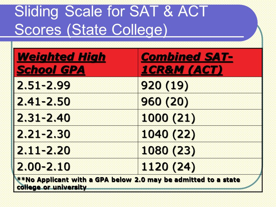 Weighted High School GPA Combined SAT- 1CR&M (ACT) 2.51-2.99 920 (19) 2.41-2.50 960 (20) 2.31-2.40 1000 (21) 2.21-2.30 1040 (22) 2.11-2.20 1080 (23) 2.00-2.10 1120 (24) **No Applicant with a GPA below 2.0 may be admitted to a state college or university Sliding Scale for SAT & ACT Scores (State College)
