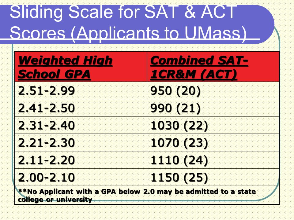 Sliding Scale for SAT & ACT Scores (Applicants to UMass) Weighted High School GPA Combined SAT- 1CR&M (ACT) 2.51-2.99 950 (20) 2.41-2.50 990 (21) 2.31-2.40 1030 (22) 2.21-2.30 1070 (23) 2.11-2.20 1110 (24) 2.00-2.10 1150 (25) **No Applicant with a GPA below 2.0 may be admitted to a state college or university