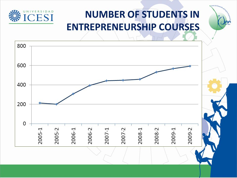 ENTREPRENEURSHIP COURSES