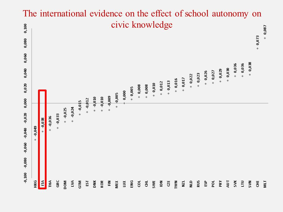 The international evidence on the effect of school autonomy on civic knowledge