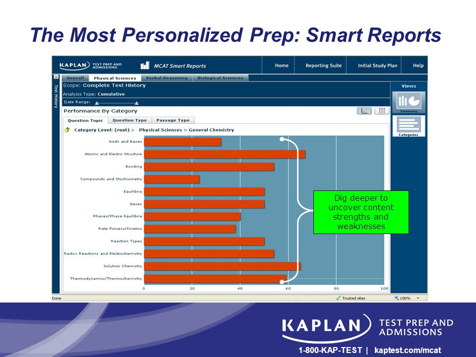 The Most Personalized Prep: Smart Reports Dig deeper to uncover content strengths and weaknesses 1-800-KAP-TEST | kaptest.com/mcat
