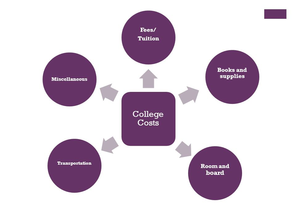 College Costs Fees/ Tuition Books and supplies Room and board Transportation Miscellaneous