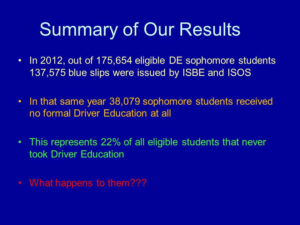 Summary of Our Results In 2012, out of 175,654 eligible DE sophomore students 137,575 blue slips were issued by ISBE and ISOS In that same year 38,079 sophomore students received no formal Driver Education at all This represents 22% of all eligible students that never took Driver Education What happens to them
