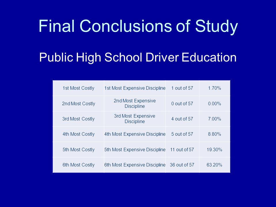 Final Conclusions of Study Public High School Driver Education 1st Most Costly1st Most Expensive Discipline1 out of 571.70% 2nd Most Costly 2nd Most Expensive Discipline 0 out of 570.00% 3rd Most Costly 3rd Most Expensive Discipline 4 out of 577.00% 4th Most Costly4th Most Expensive Discipline5 out of 578.80% 5th Most Costly5th Most Expensive Discipline11 out of 5719.30% 6th Most Costly6th Most Expensive Discipline36 out of 5763.20%