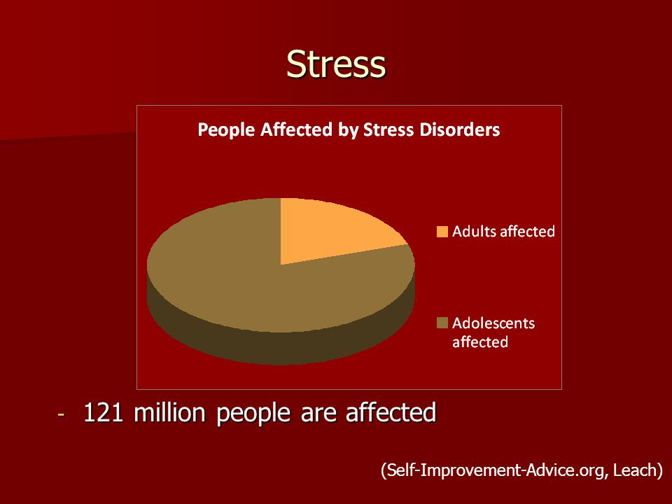 Stress - 121 million people are affected (Self-Improvement-Advice.org, Leach)