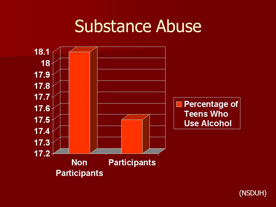 Substance Abuse (NSDUH) Percentage of Teens Who Use Illegal Drugs