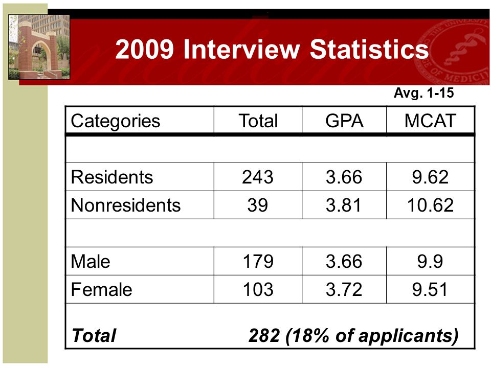 2009 Interview Statistics CategoriesTotalGPAMCAT Residents2433.669.62 Nonresidents393.8110.62 Male1793.669.9 Female1033.729.51 Total 282 (18% of applicants) Avg.