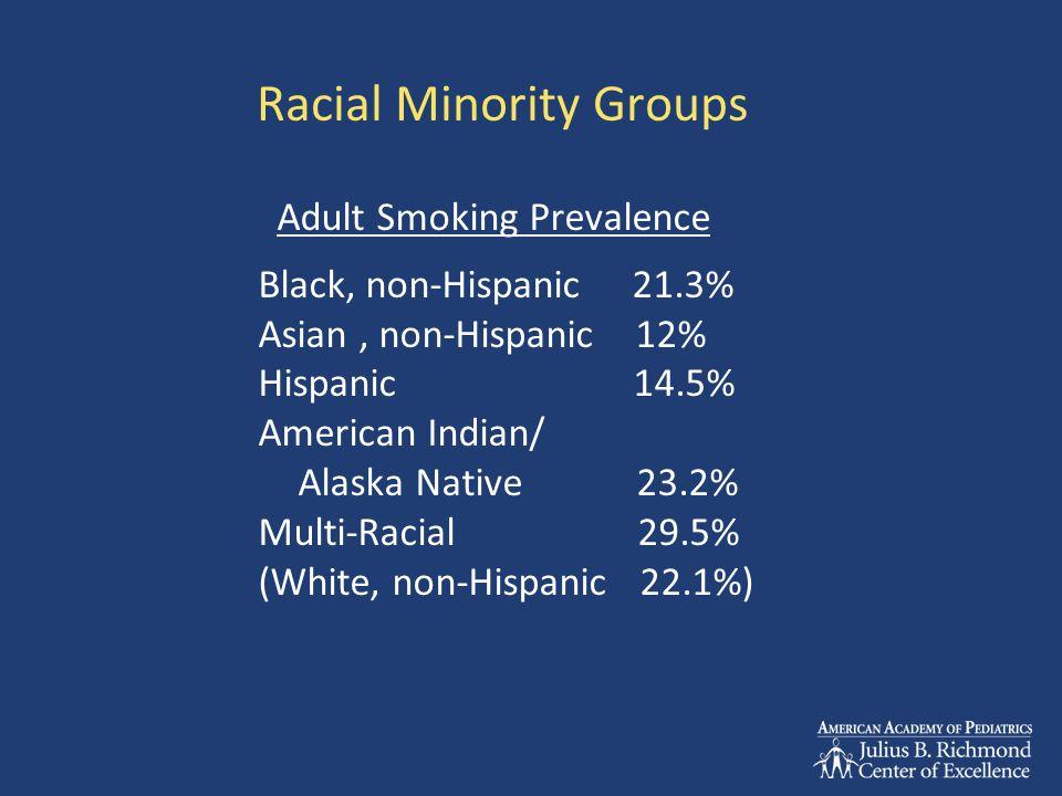 Racial Minority Groups Adult Smoking Prevalence Black, non-Hispanic 21.3% Asian, non-Hispanic 12% Hispanic 14.5% American Indian/ Alaska Native 23.2%