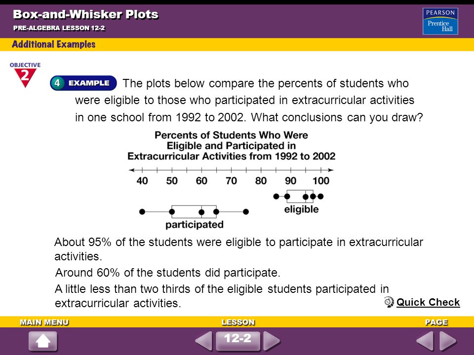 Box-and-Whisker Plots The plots below compare the percents of students who were eligible to those who participated in extracurricular activities in one school from 1992 to 2002.