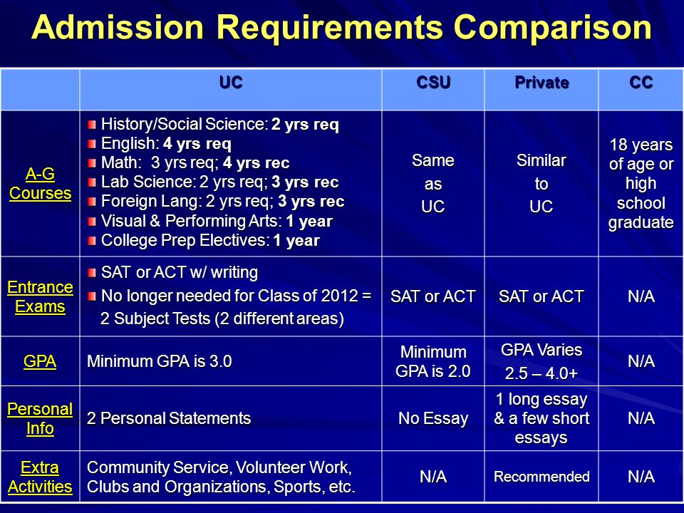 Admission Requirements Comparison UCCSUPrivateCC A-G Courses History/Social Science: 2 yrs req History/Social Science: 2 yrs req English: 4 yrs req En
