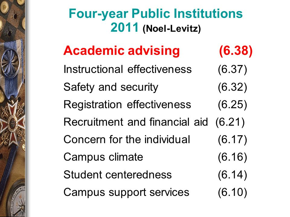 Four-year Public Institutions 2011 (Noel-Levitz) Academic advising (6.38) Instructional effectiveness (6.37) Safety and security (6.32) Registration effectiveness (6.25) Recruitment and financial aid (6.21) Concern for the individual (6.17) Campus climate (6.16) Student centeredness (6.14) Campus support services (6.10)