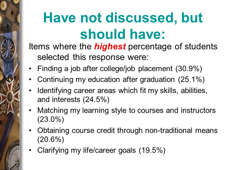 Have not discussed, but should have: Items where the highest percentage of students selected this response were: Finding a job after college/job placement (30.9%) Continuing my education after graduation (25.1%) Identifying career areas which fit my skills, abilities, and interests (24.5%) Matching my learning style to courses and instructors (23.0%) Obtaining course credit through non-traditional means (20.6%) Clarifying my life/career goals (19.5%)