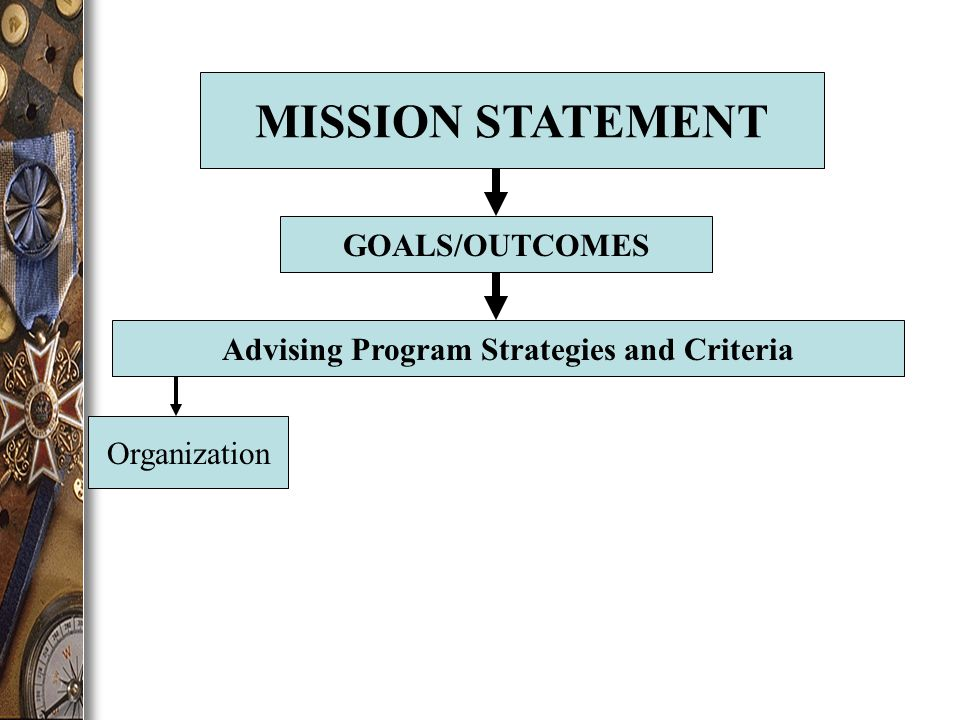 MISSION STATEMENT GOALS/OUTCOMES Advising Program Strategies and Criteria Organization