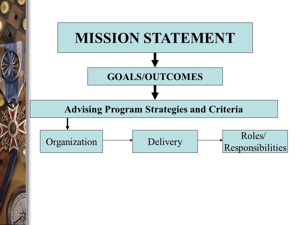 MISSION STATEMENT GOALS/OUTCOMES Advising Program Strategies and Criteria OrganizationDelivery Roles/ Responsibilities