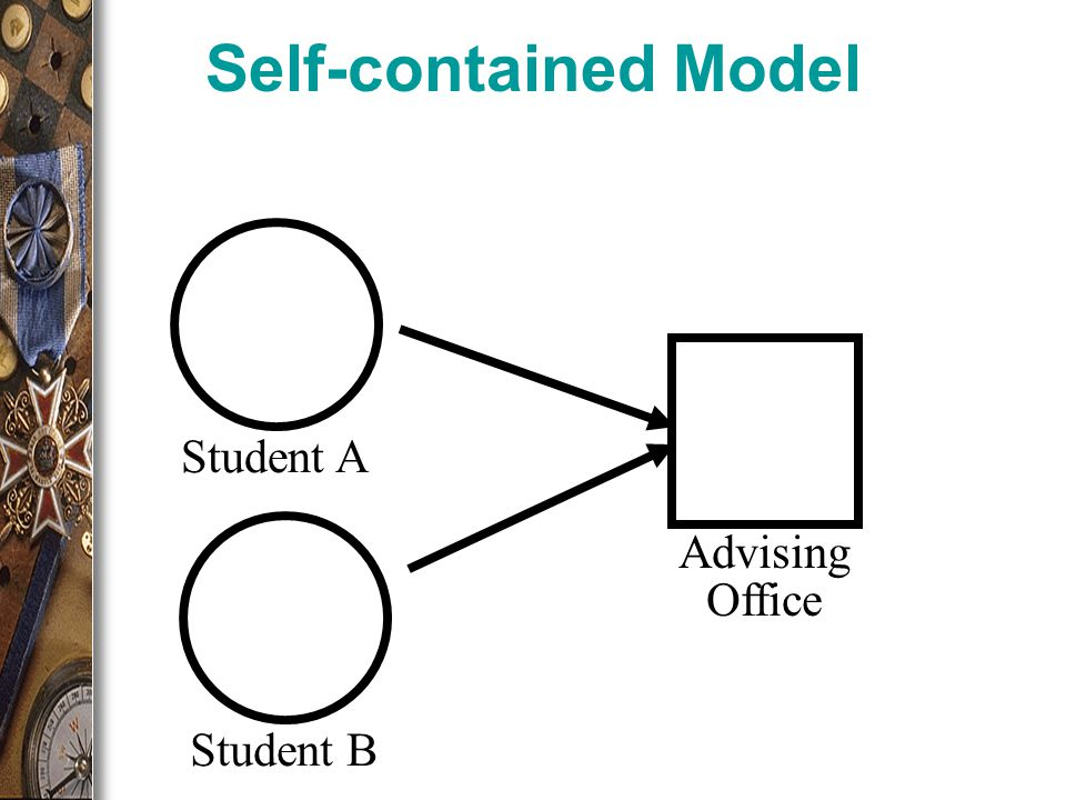 Self-contained Model Advising Office Student AStudent B