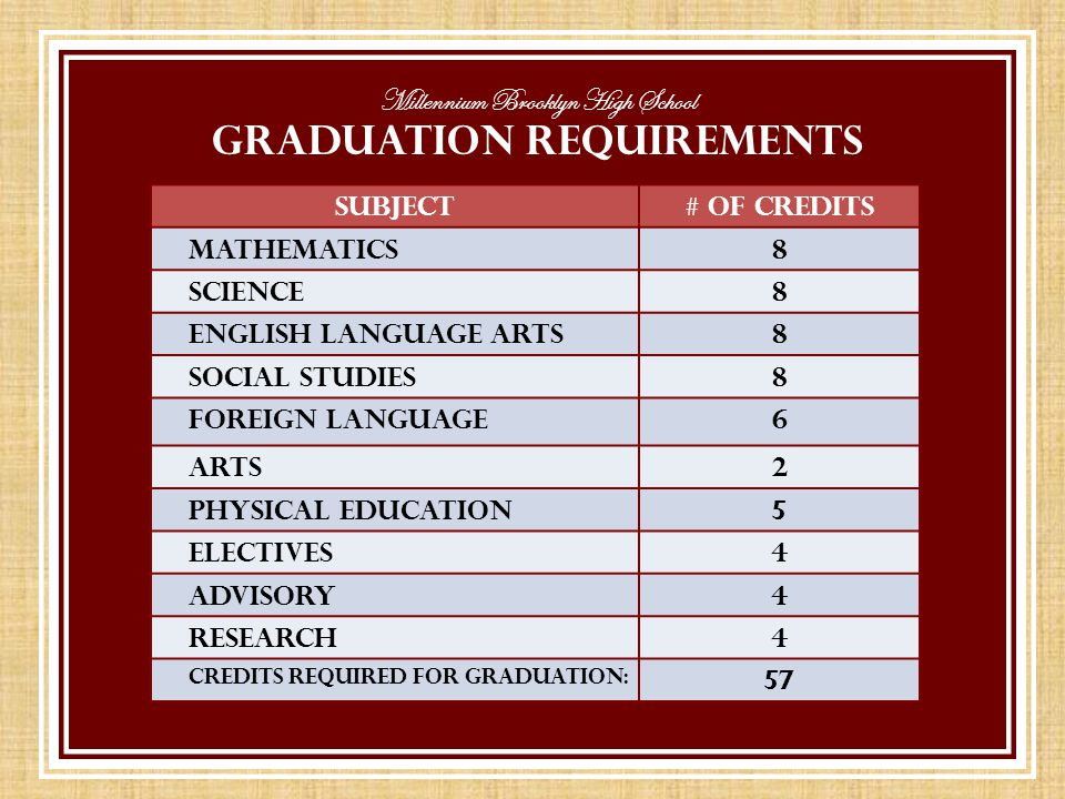 Millennium Brooklyn High School GRADUATION REQUIREMENTS SUBJECT# of Credits MATHEMATICS8 SCIENCE8 ENGLISH LANGUAGE ARTS8 SOCIAL STUDIES8 FOREIGN LANGUAGE6 ARTS2 PHYSICAL EDUCATION5 ELECTIVES4 ADVISORY4 RESEARCH4 Credits Required for Graduation: 57