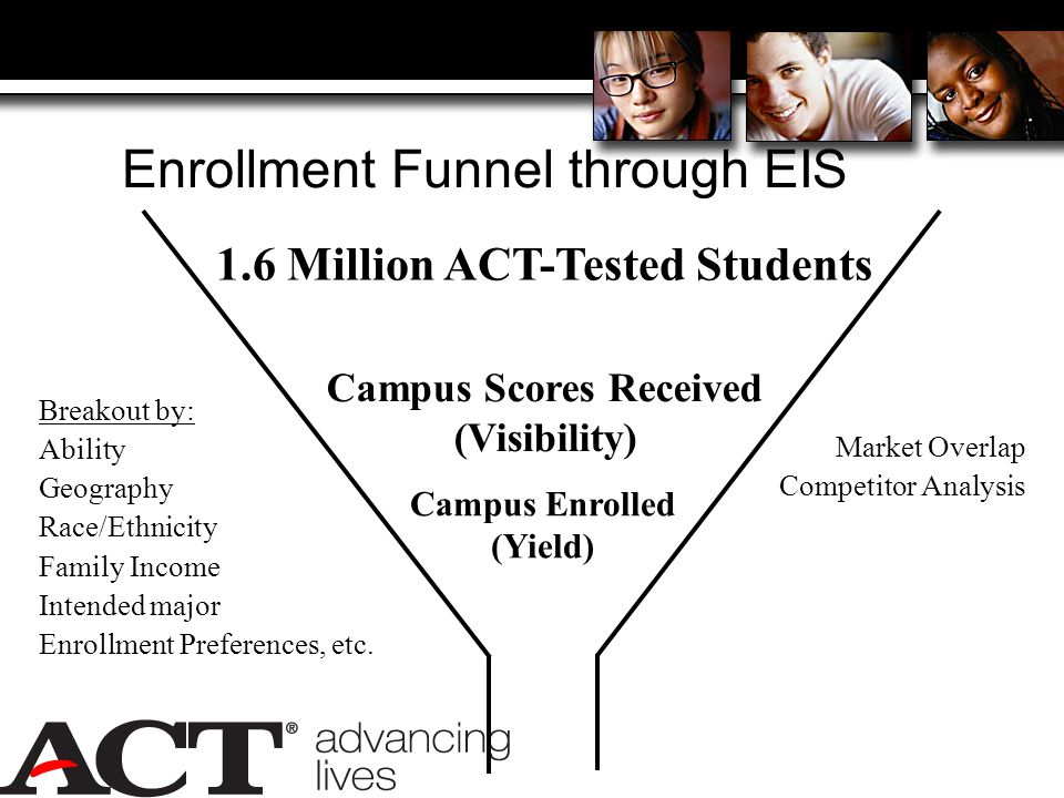 Enrollment Funnel through EIS 1.6 Million ACT-Tested Students Campus Scores Received (Visibility) Campus Enrolled (Yield) Breakout by: Ability Geography Race/Ethnicity Family Income Intended major Enrollment Preferences, etc.