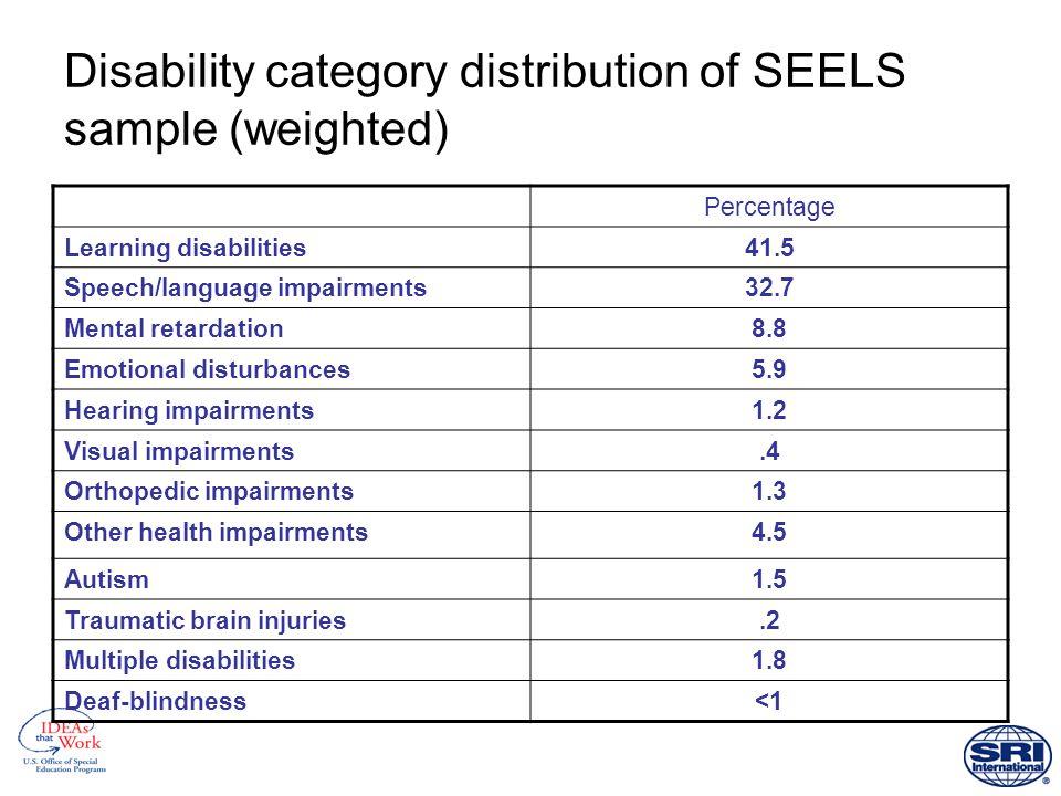 Students' racial/ethnic backgrounds Source: SEELS Wave 1 parent interviews, 2000