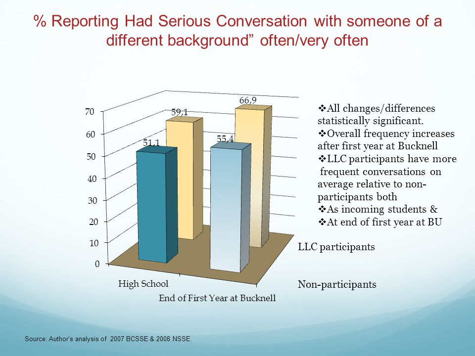 % Reporting Had Serious Conversation with someone of a different background often/very often Source: Author's analysis of 2007 BCSSE & 2008 NSSE.