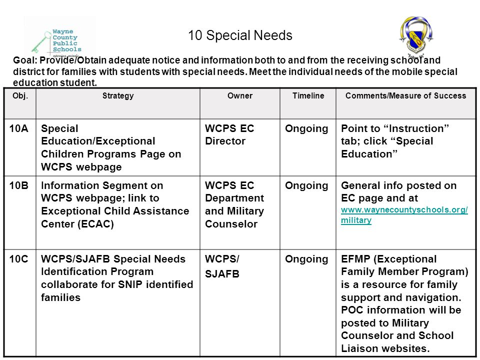 10 Special Needs Obj.StrategyOwnerTimelineComments/Measure of Success 10ASpecial Education/Exceptional Children Programs Page on WCPS webpage WCPS EC Director OngoingPoint to Instruction tab; click Special Education 10BInformation Segment on WCPS webpage; link to Exceptional Child Assistance Center (ECAC) WCPS EC Department and Military Counselor OngoingGeneral info posted on EC page and at www.waynecountyschools.org/ military www.waynecountyschools.org/ military 10CWCPS/SJAFB Special Needs Identification Program collaborate for SNIP identified families WCPS/ SJAFB OngoingEFMP (Exceptional Family Member Program) is a resource for family support and navigation.