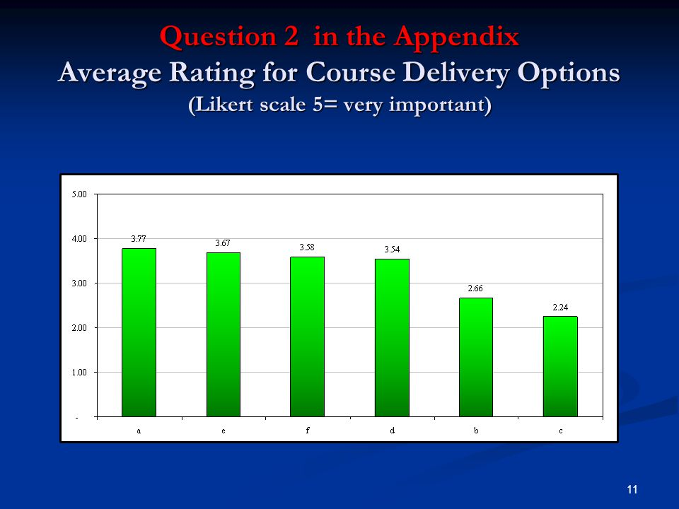 11 Question 2 in the Appendix Average Rating for Course Delivery Options (Likert scale 5= very important)