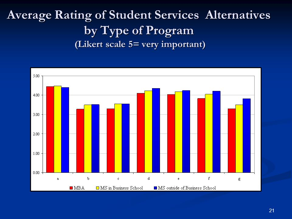 21 Average Rating of Student Services Alternatives by Type of Program (Likert scale 5= very important)