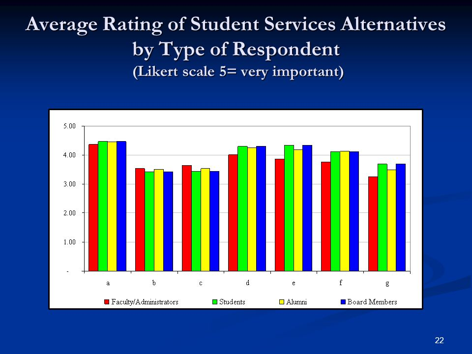 22 Average Rating of Student Services Alternatives by Type of Respondent (Likert scale 5= very important)