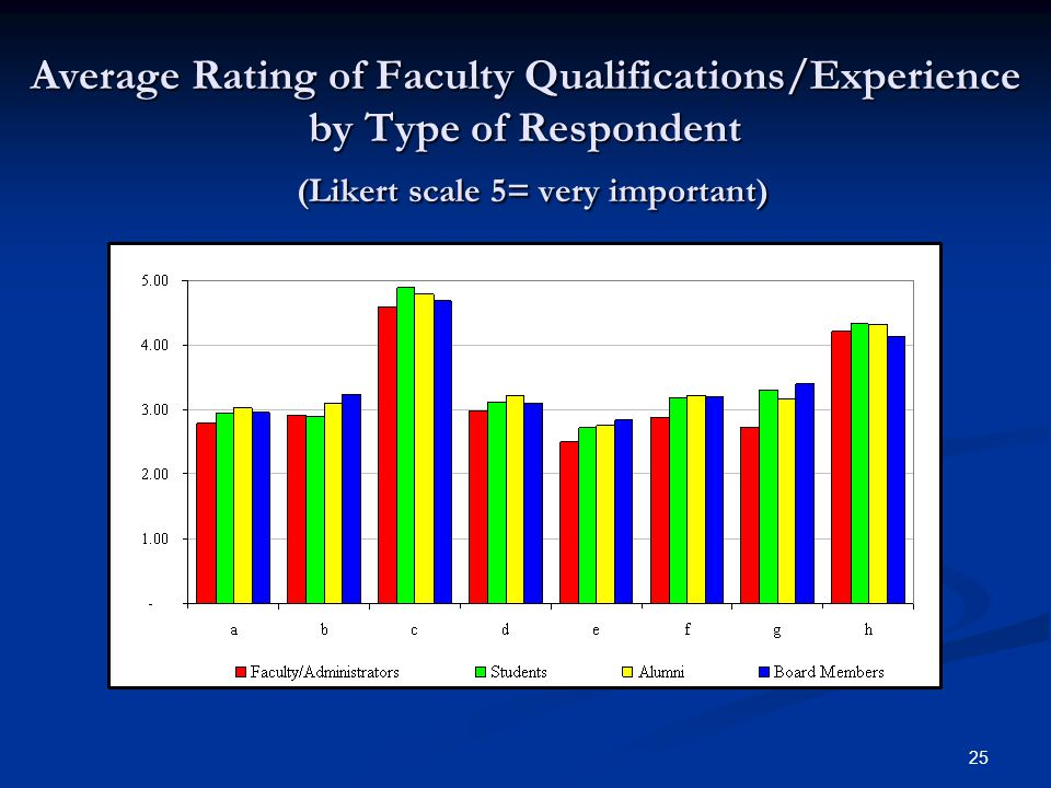 25 Average Rating of Faculty Qualifications/Experience by Type of Respondent (Likert scale 5= very important)