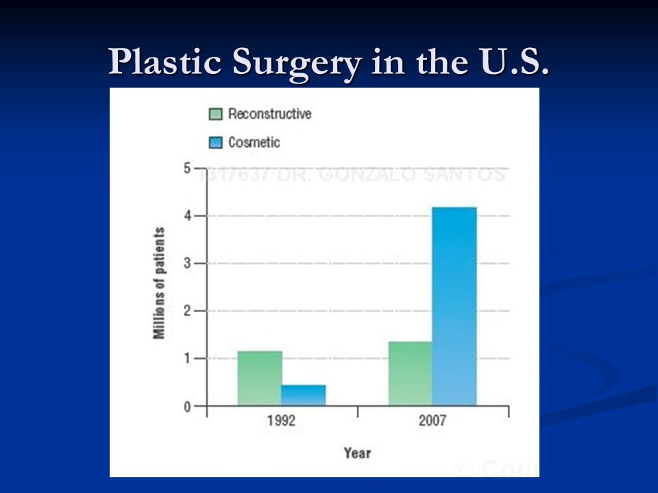 Plastic Surgery in the U.S.