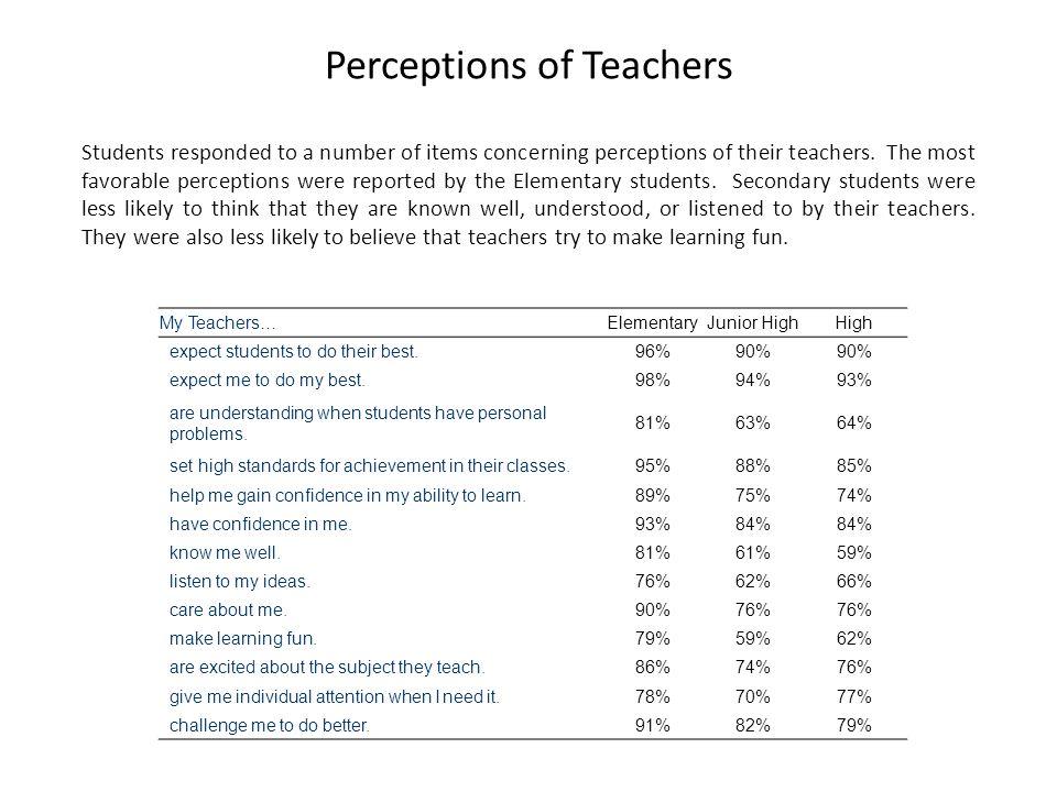 Classroom Activities The types of classroom activities that students report varied across school levels.