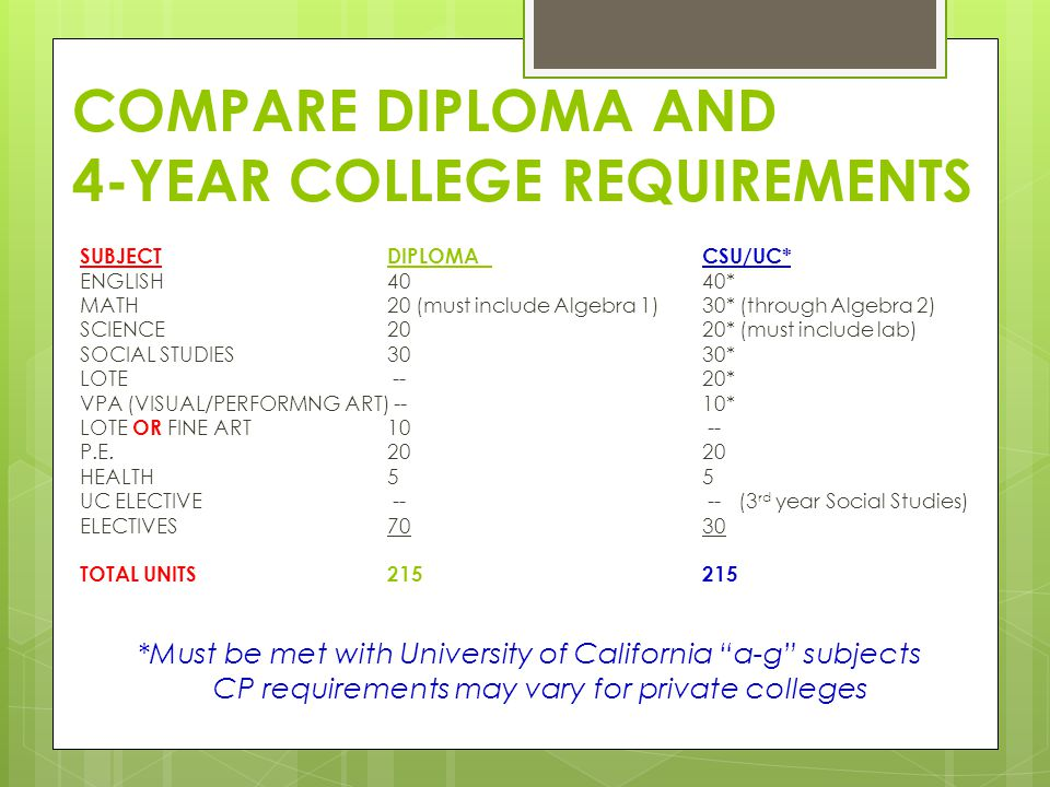 COMPARE DIPLOMA AND 4-YEAR COLLEGE REQUIREMENTS SUBJECTDIPLOMACSU/UC* ENGLISH4040* MATH20 (must include Algebra 1)30* (through Algebra 2) SCIENCE2020* (must include lab) SOCIAL STUDIES3030* LOTE --20* VPA (VISUAL/PERFORMNG ART) --10* LOTE OR FINE ART10 -- P.E.2020 HEALTH55 UC ELECTIVE -- -- (3 rd year Social Studies) ELECTIVES7030 TOTAL UNITS215215 *Must be met with University of California a-g subjects CP requirements may vary for private colleges