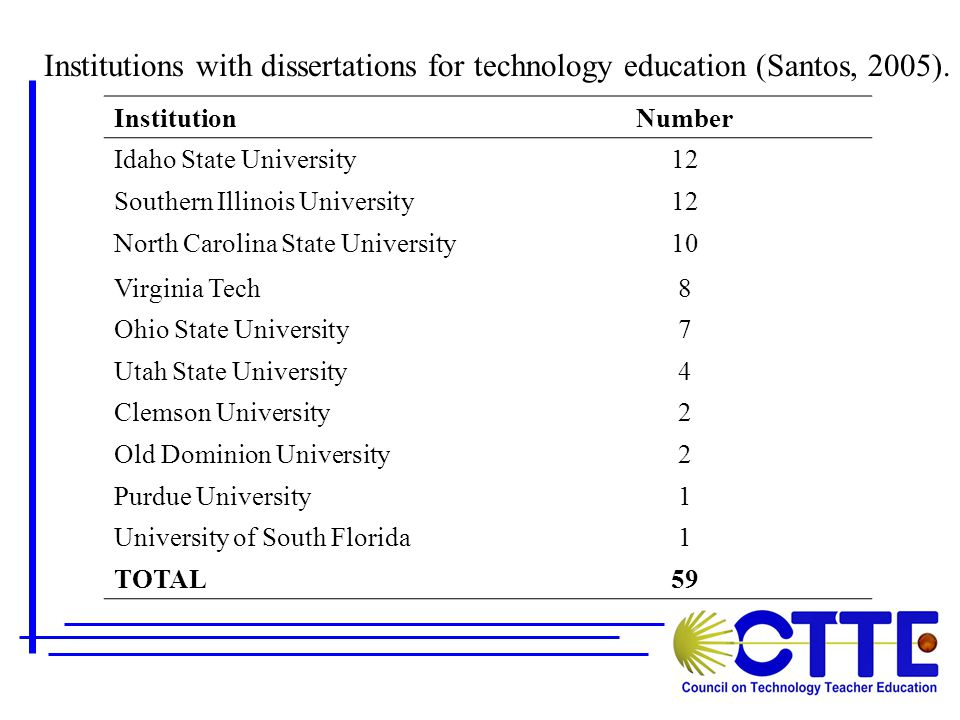 Institutions with dissertations for technology education (Santos, 2005).