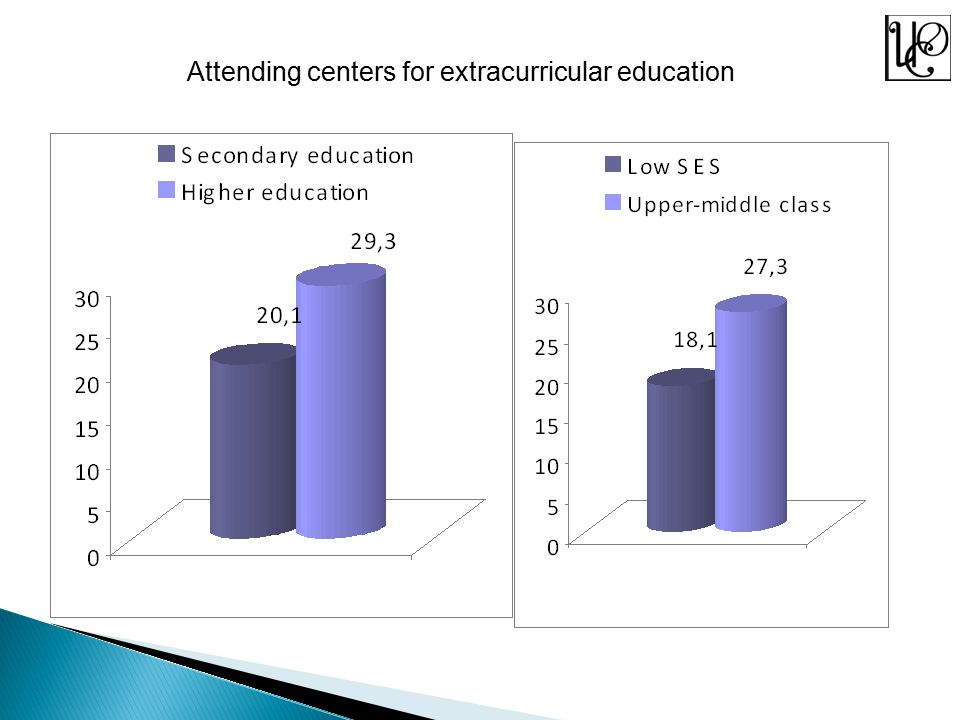 Attending centers for extracurricular education