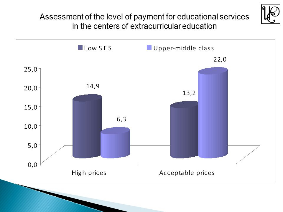 Assessment of the level of payment for educational services in the centers of extracurricular education