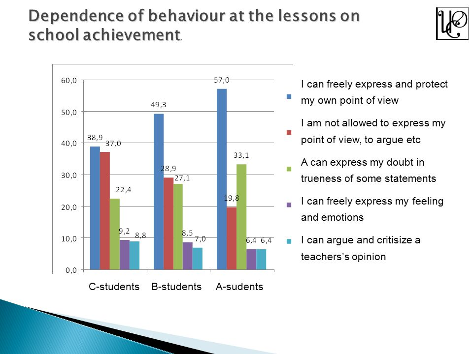Dependence of behaviour at the lessons on school achievement school achievement.