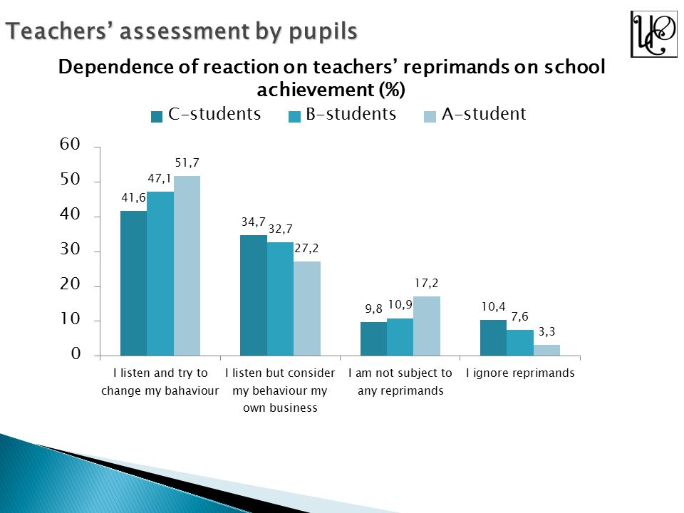Teachers' assessment by pupils Dependence of reaction on teachers' reprimands on school achievement (%)