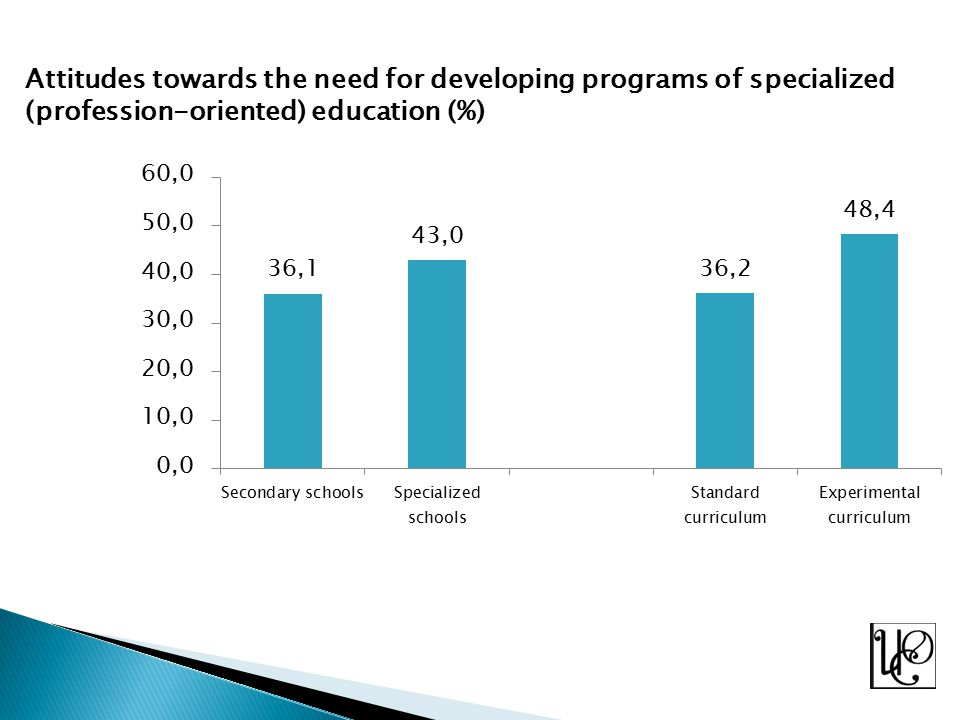 Attitudes towards the need for developing programs of specialized (profession-oriented) education (%)